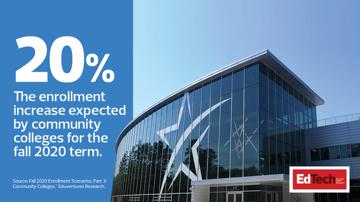 20%. The enrollment increase expected by community colleges for the fall 2020 term.
