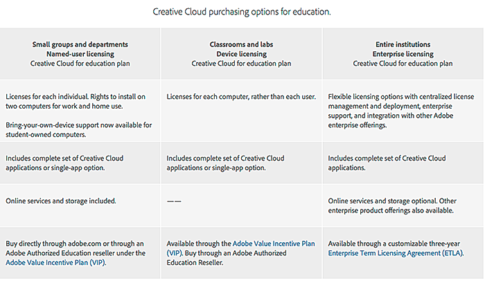 Adobe Offers Colleges New Deal After Cs6 Edtech