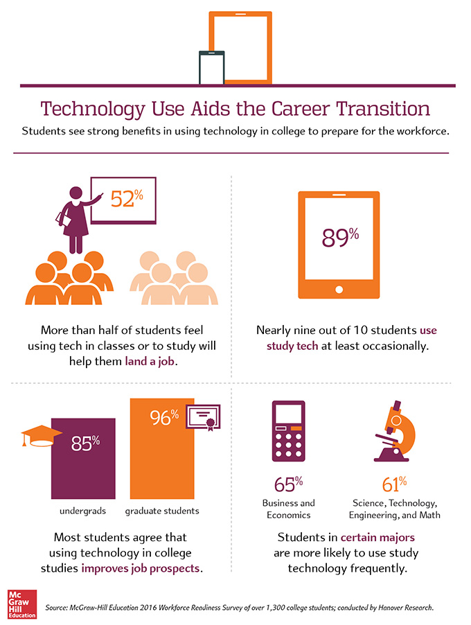 technology career transition