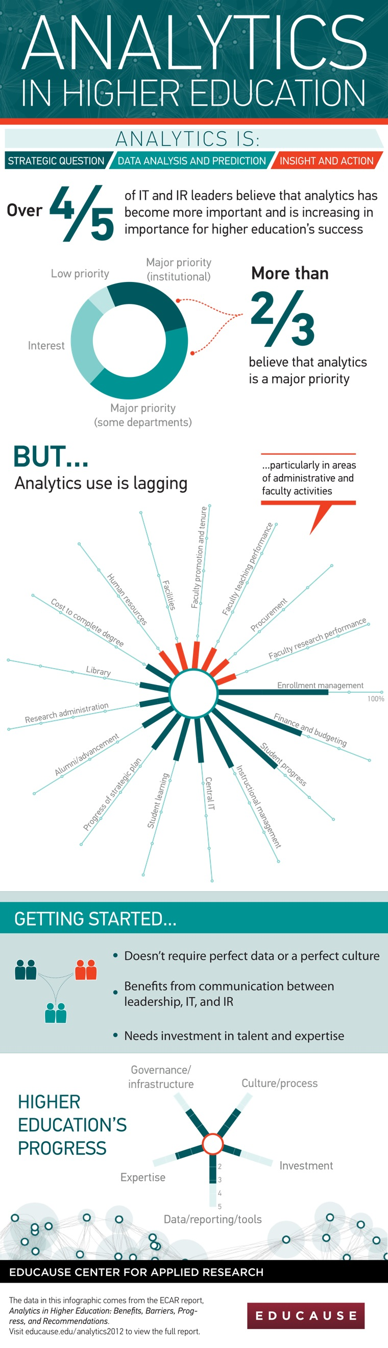 Analytics in Higher Education Infographic
