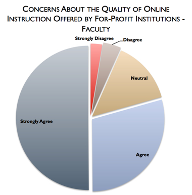 Concerns about online education