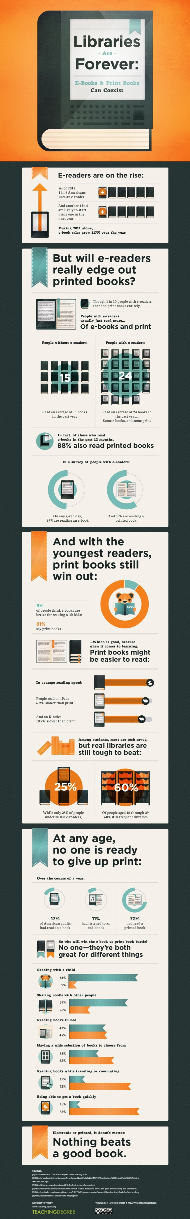 E-books and Paper Books Infrographic