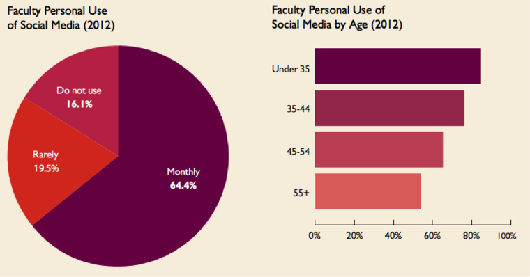 Faculty Social Media Use