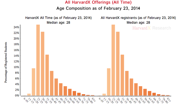 HarvardX MOOC Age Composition