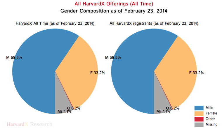 Harvard MOOC Gender Composition