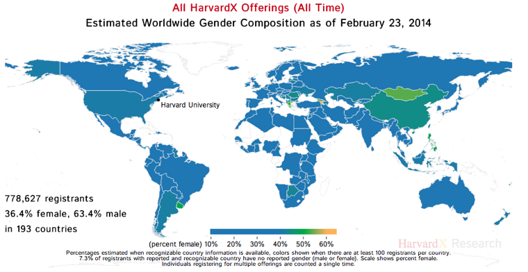 Harvard MOOC Worldwide Gender Composition