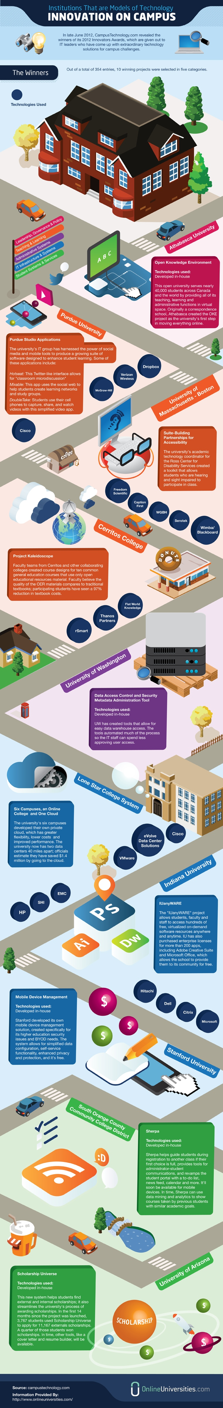 Innovative College Campuses Infographic