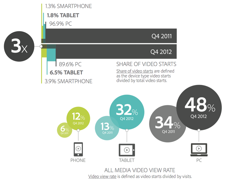 Mobile users love video content.