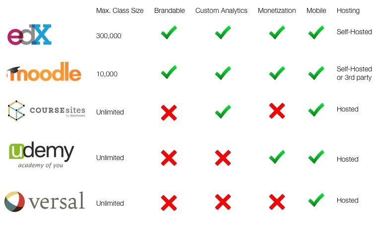 A Comparison of Five Free MOOC Platforms for Educators