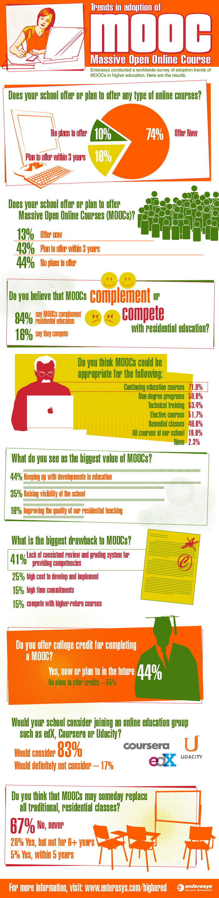 MOOCs Higher Education Infographic