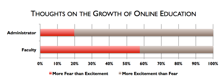 Thoughts on the growth of online education
