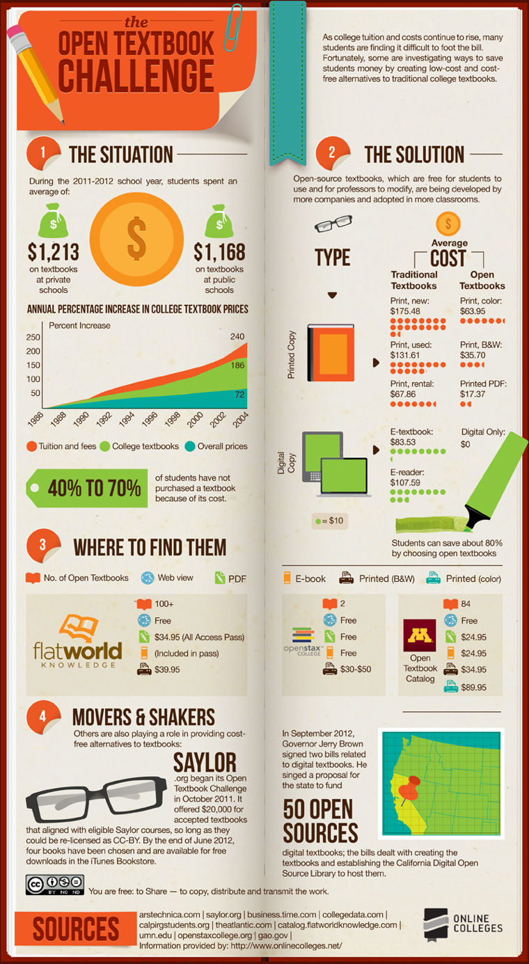 Open Textbooks Infographic