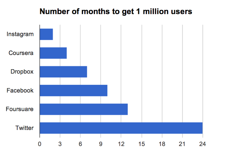 Number of months to 1 million users