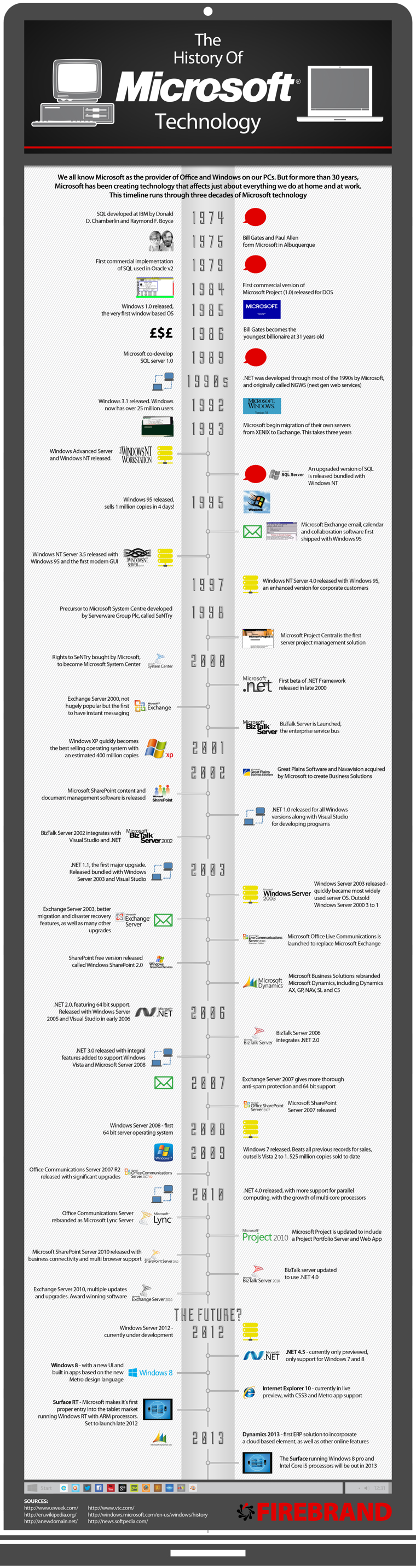 The History of Microsoft Technology