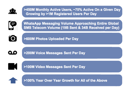 WhatsApp Metrics