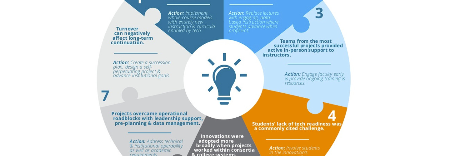 7 Ways Tech Can Raise Student Success Rates [#Infographic]