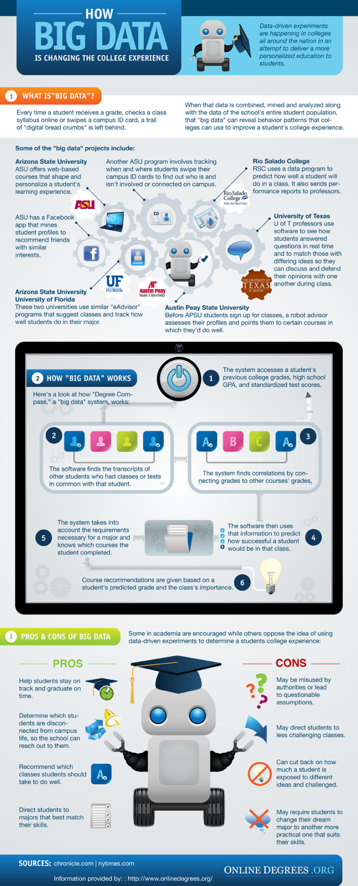 Big Data in Higher Education Infographic
