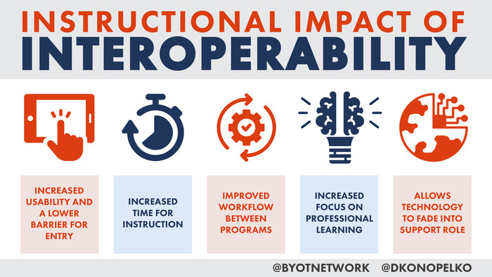 Instructional Impact of Interoperability