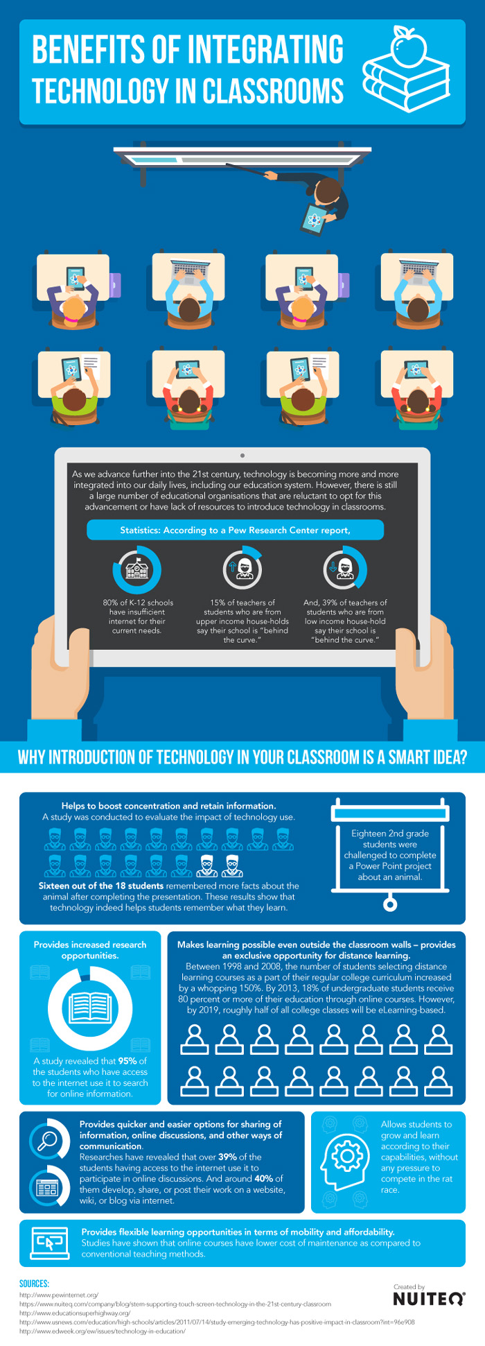 Embracing the Online World: 5 Ways Technology Benefits the ...