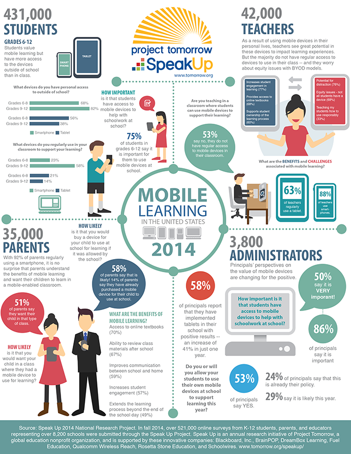 What's the Future for Mobile Devices in the Classroom ...