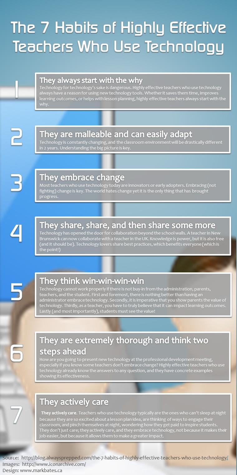 7 Habits Of Tech Ed