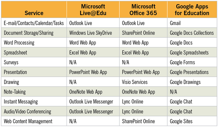 peeling back the layers of microsoft office 365 and google