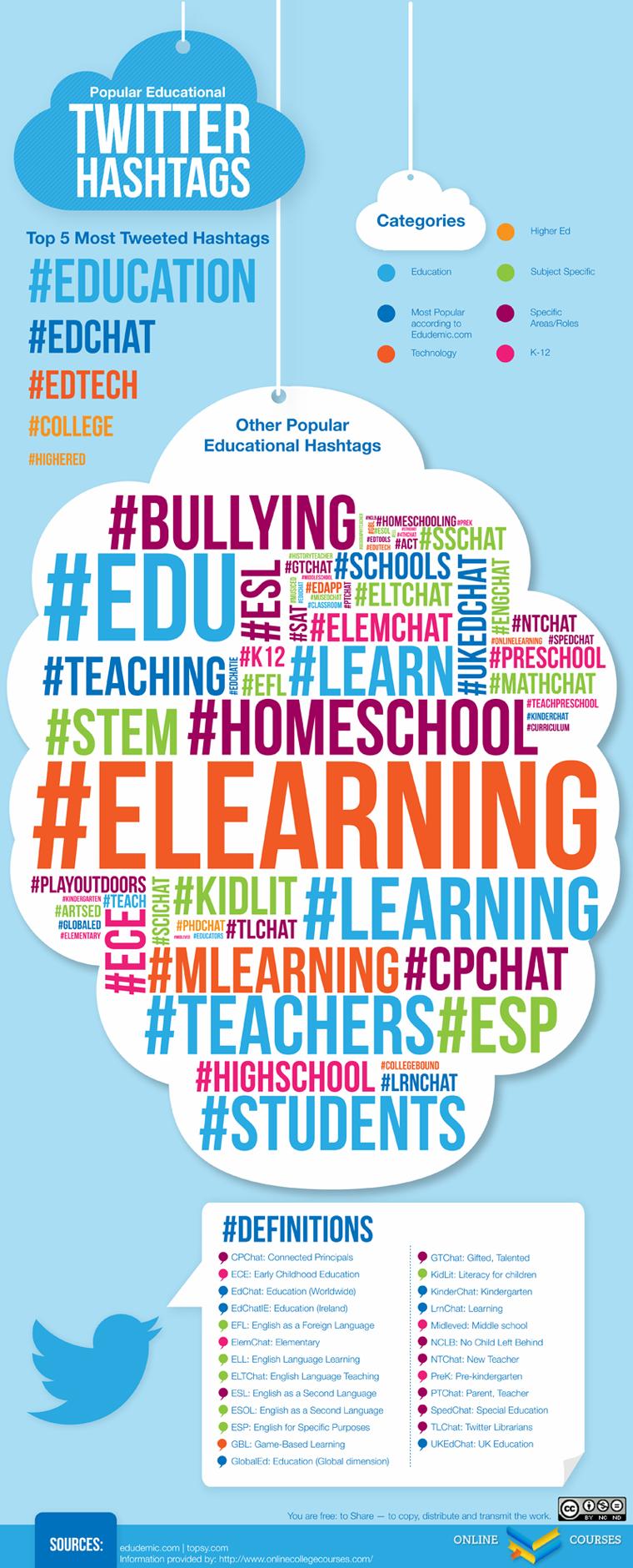 K 12 Education Infographics A Printable List of th...