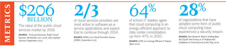 Spotlight on cloud computing
