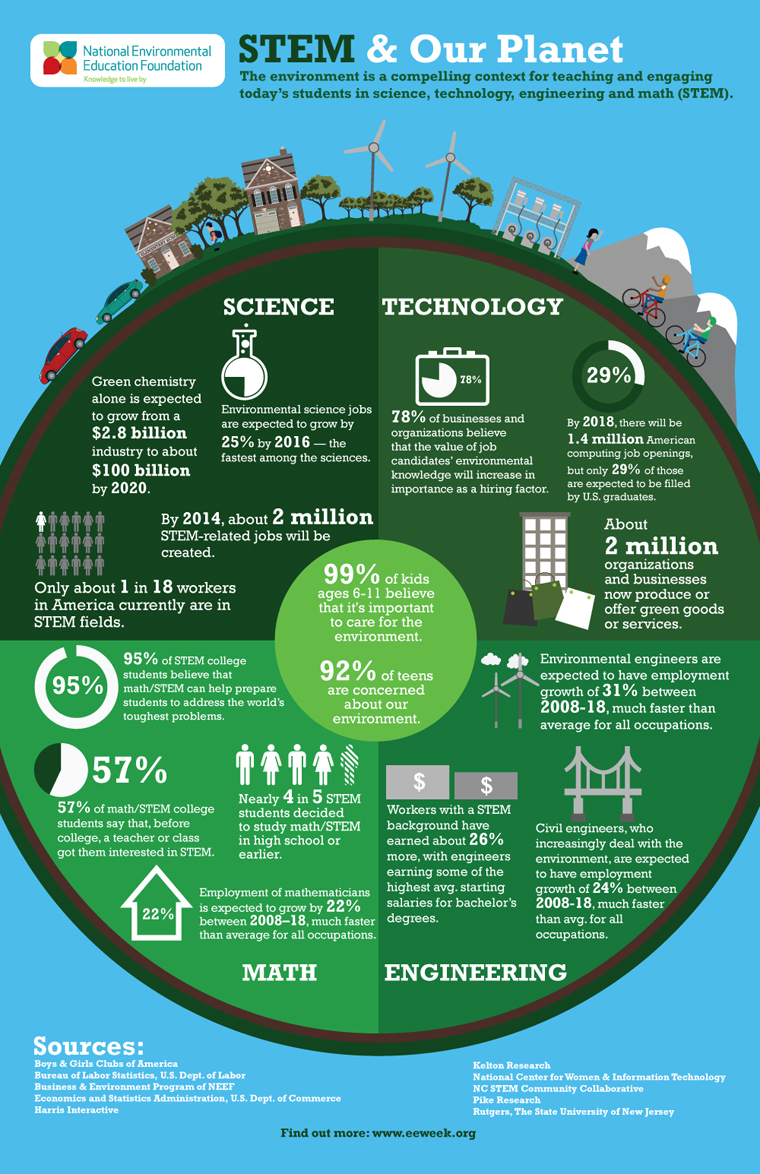 Stem and the planet