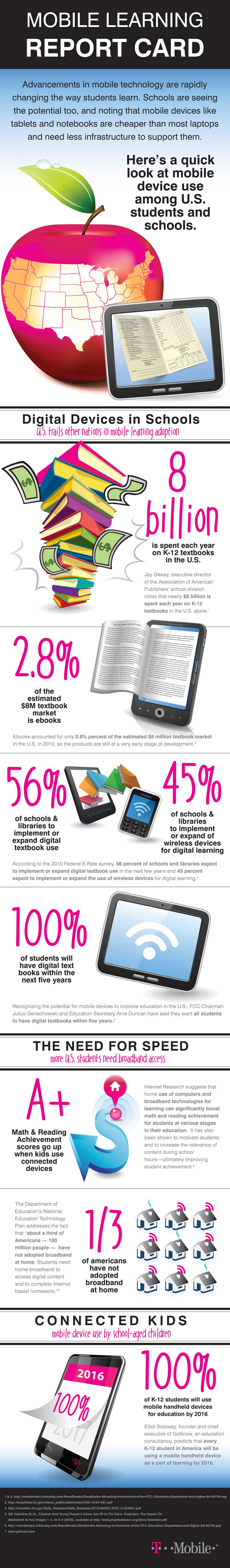 Schools Embrace Power and Potential of Mobile Technologies [Infographic]