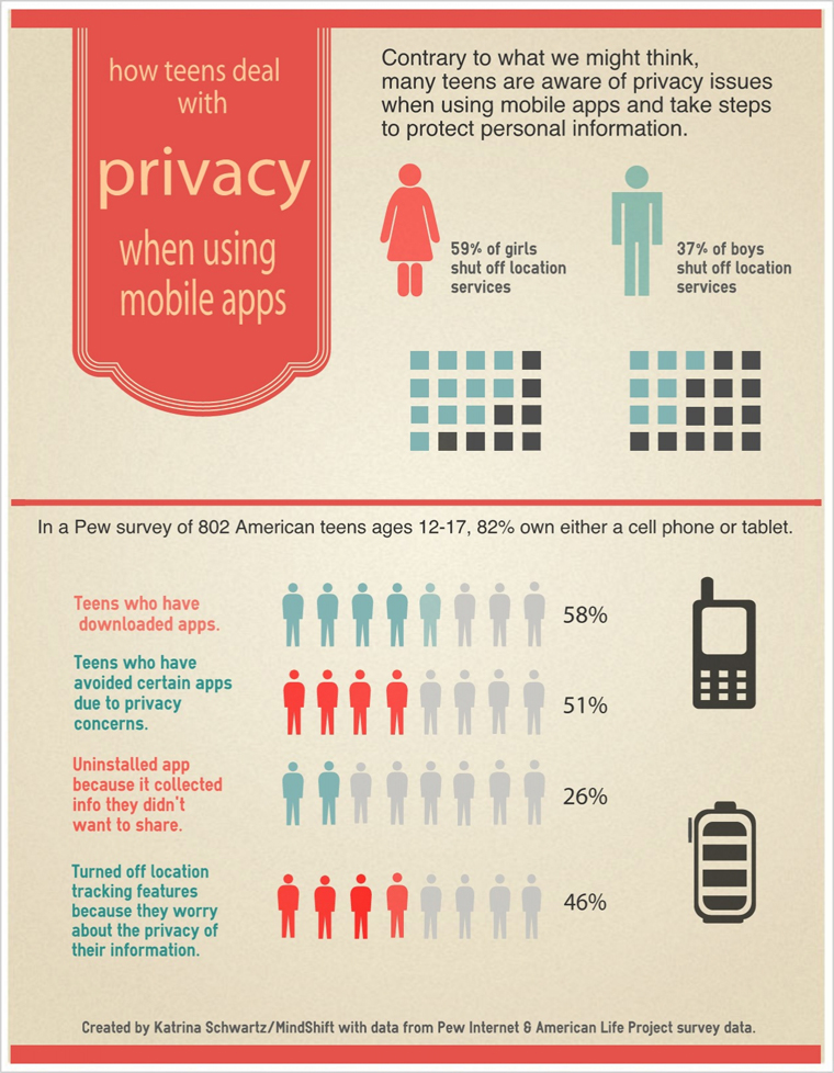 Teen privacy mobile devices